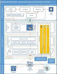 Modern Web Application Layered High Level Architecture