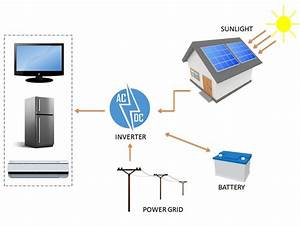 Components of Solar PV System | Solar Panel Parts and ...