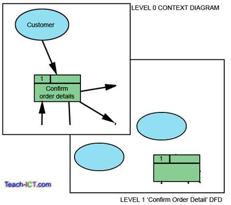 Boar Cycle Diagram by Teach Ict A2 Level Ict Ocr Board Entity