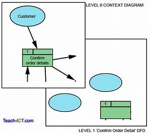 Teach-ict A2 Level Ict Ocr Exam Board