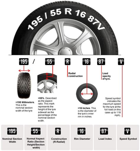 Read Your Tyre Size