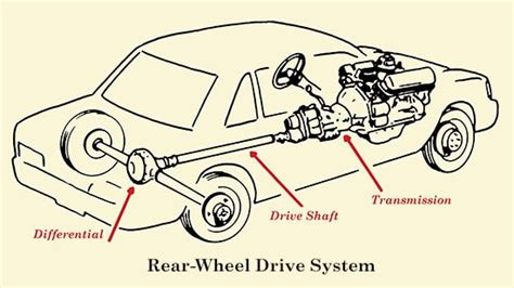 How A Car's Drivetrain Works