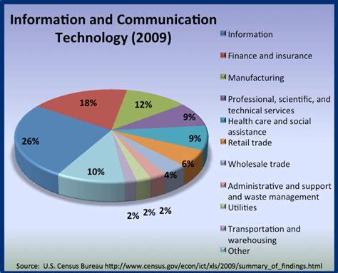 bureau of finance usa market entry psd global