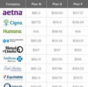 Prescription Drug Price Comparison Chart Medicare Supplement Plan N