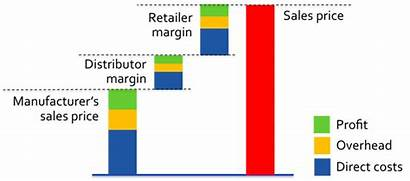 Margin Distributor Profit Distribution Reasonable Retail Average