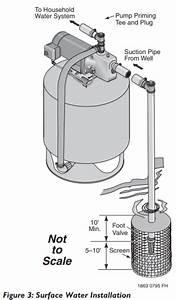 Berkeley Fh Series Shallow Well Jet Pump Water Installations