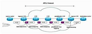Configuring Basic Mpls Using Ospf