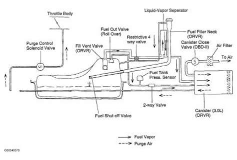 purge valve located  kia sorento