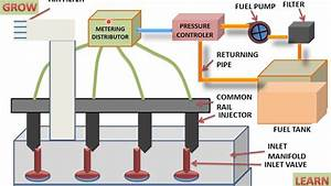 Multi Point Fuel Injection System  Understand Easily