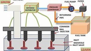 Multi Point Fuel Injection System  Understand Easily   U0939 U093f U0928 U094d U0926 U0940