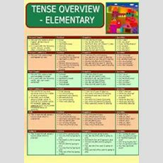 English Exercises Verb Tenses Review