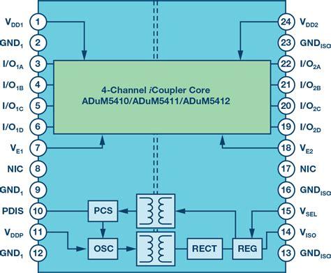 plc dcs analog input module design breaks barriers