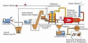 Okadora  U00bb Industrial Waste Treatment Plant