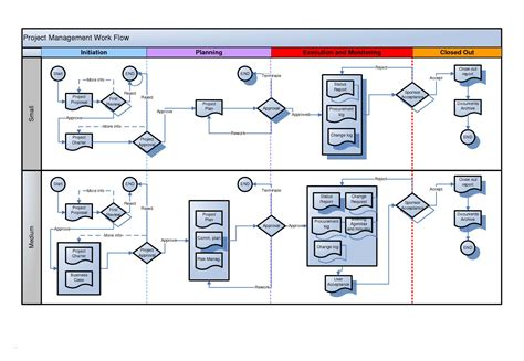 visio process flow chart examples guest blog import