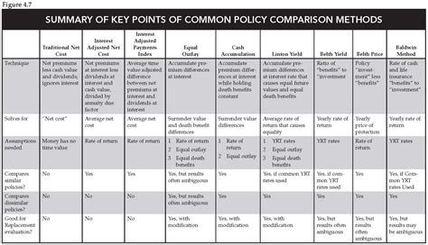 How To Compare Life Insurance Policies