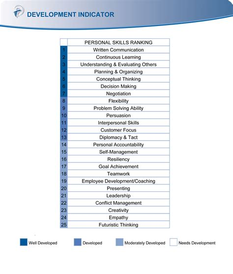 skills and competencies resumes skills experience trajectory building talent