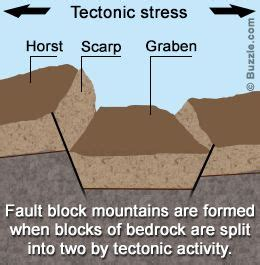 easy explanation   fault block mountains