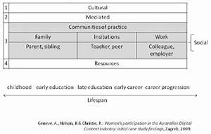 The  U201csphere Of Influence U201d Model  Influences On Educational