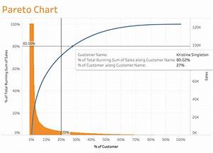 Tableau 教學 圖表系列 2 年末業務報告最實用圖 80 20法則的應用 Pareto Chart