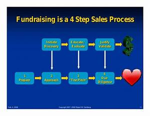 Equity Flow Chart Vc Fund Raising Process