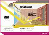 Definition Of Passive Solar Heating Pictures
