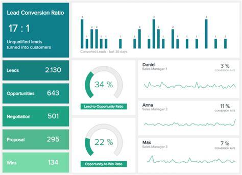 kpi report discover top kpi reports examples