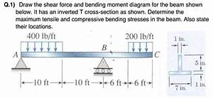 Solved  Q 1  Draw The Shear Force And Bending Moment Diagr