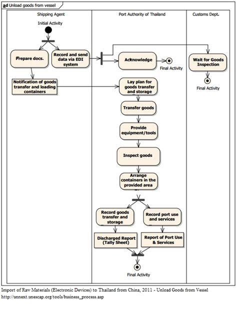 trade study cases  trade process analysis  tpad