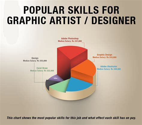 how much does a graphic designer make graphic design salary rheumri