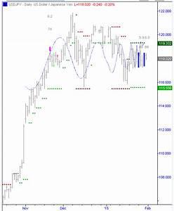 Japanese Yen Chart Analysis Marketinflections Com