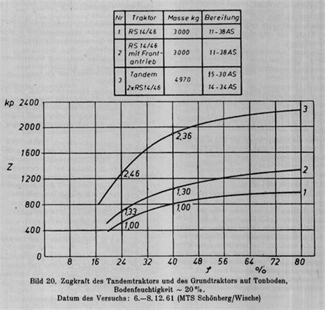 zugkraft berechnen zugkraft berechnen seilreibung