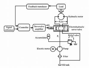 Shows Schematic Diagram Of Electro Hydraulic System That