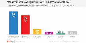 YouGov | Final call poll: Tories lead by seven points and ...