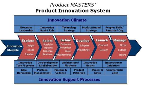 Product-MASTERS - About Us