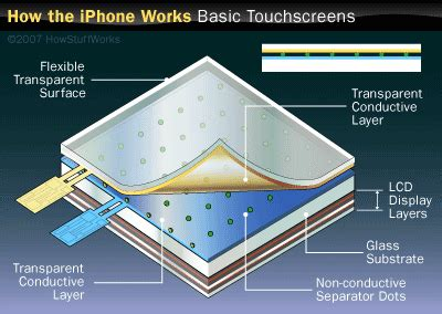 how do iphone touch screens work touch screens and tablets how tablets work howstuffworks how d