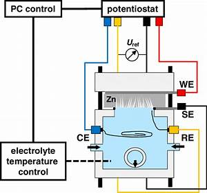 Electrochemical Etching Setup Electrochemical Etching