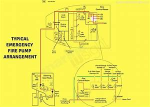 A Guide To Fire Pumps On Ship