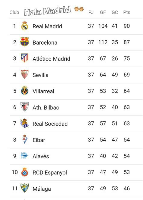 45SNG: La Liga Table As At Today