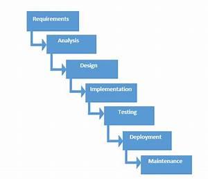 Software Development Life Cycle (SDLC) Models: Explained ...