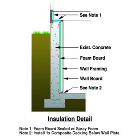 concrete finishing tools basement insulation detail for walls
