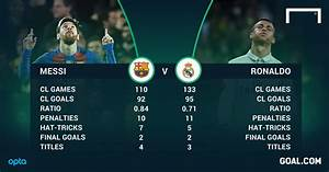 Messi vs Ronaldo: The Race to 100 Champions League Goals ...