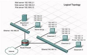 Troubleshooting Physical And Logical Topologies