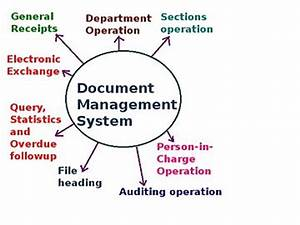 content management system encyclopedia article citizendium With document management system components