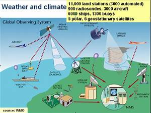 Weather And Climate Measuring Network