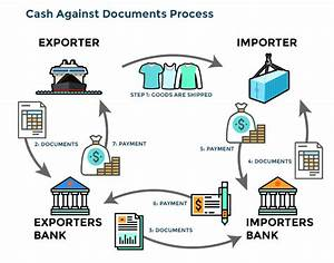 what does cash against documents mean paragon financial With margin money deposit against letter of credit