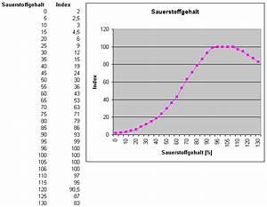 Unterrichtsmaterialien Zur Chemie In Baden