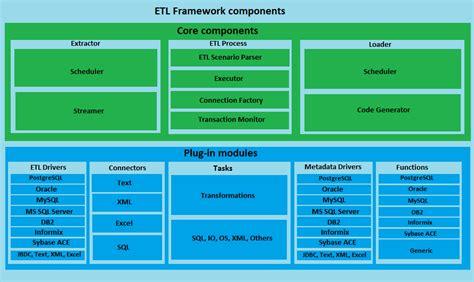 Toolsverse Etl Framework
