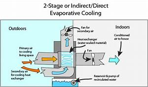 A Beginner U0026 39 S Guide To Evaporative Cooler Installation