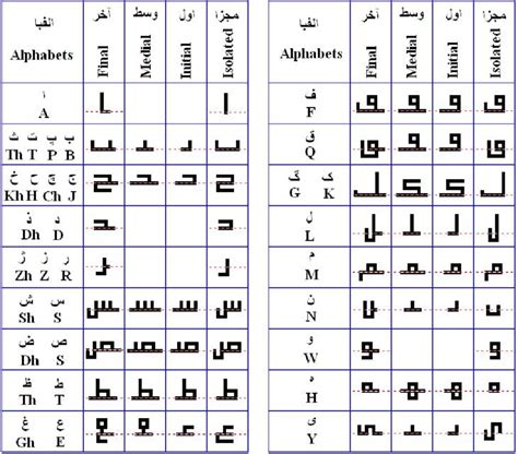 21 letter of the alphabet alphabet letters in ma qeli script 21 the 20054 | Persian alphabet letters in Maqeli script 21 The dashed lines show the base lines of