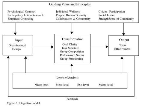 Building Bridges Between Organization Development And